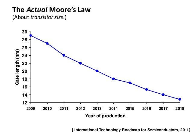 Moores Law 2015 Driving moore's law with python-powered machine ...