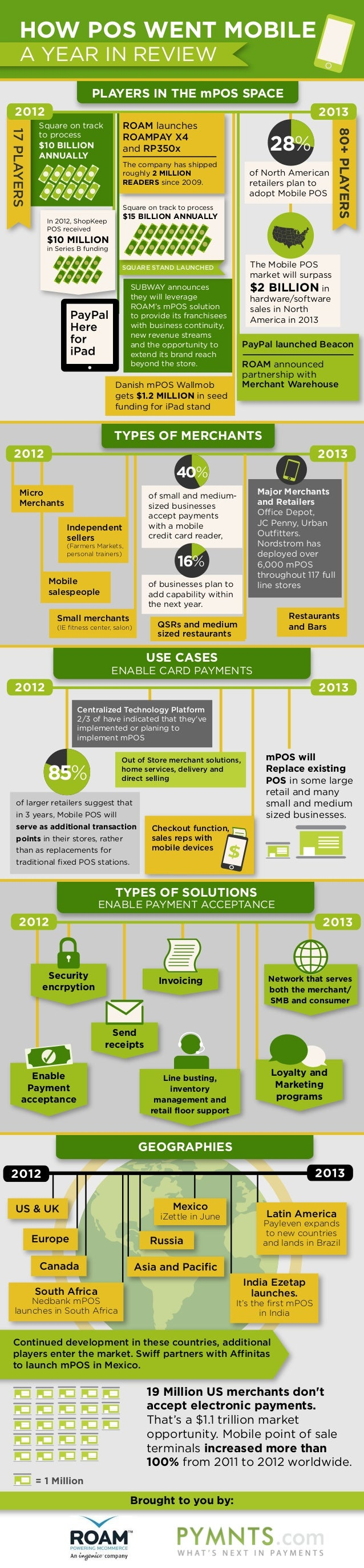 How POS Went Mobile - MPOS a Year in Review