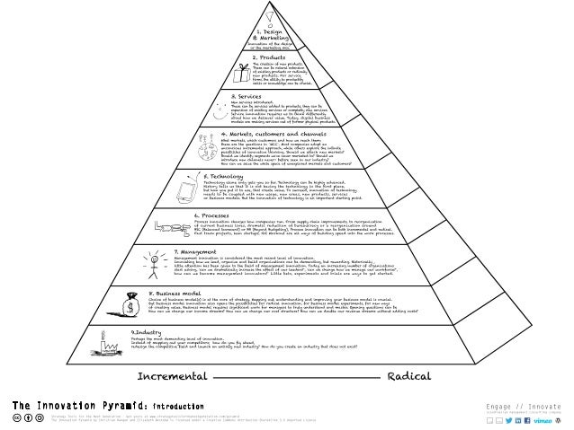 The Innovation Pyramid: introduction