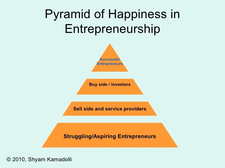 Pyramid of Happiness in Entrepreneurship © 2010, Shyam Kamadolli Struggling/Aspiring Entrepreneurs Sell side and service p...