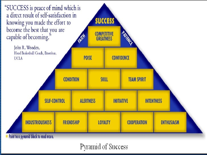 "spirit of success essay Team spirit is defined on coach wooden's pyramid of success as ""a genuine consideration for others an eagerness to sacrifice personal interests of glory for the welfare of all"" coach wooden described team spirit this way: ""the third block in the center of this structure is listed as team."