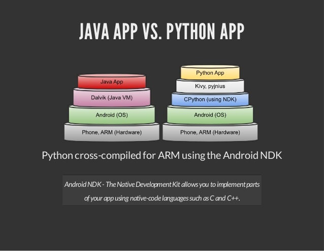 standalone android apps in python