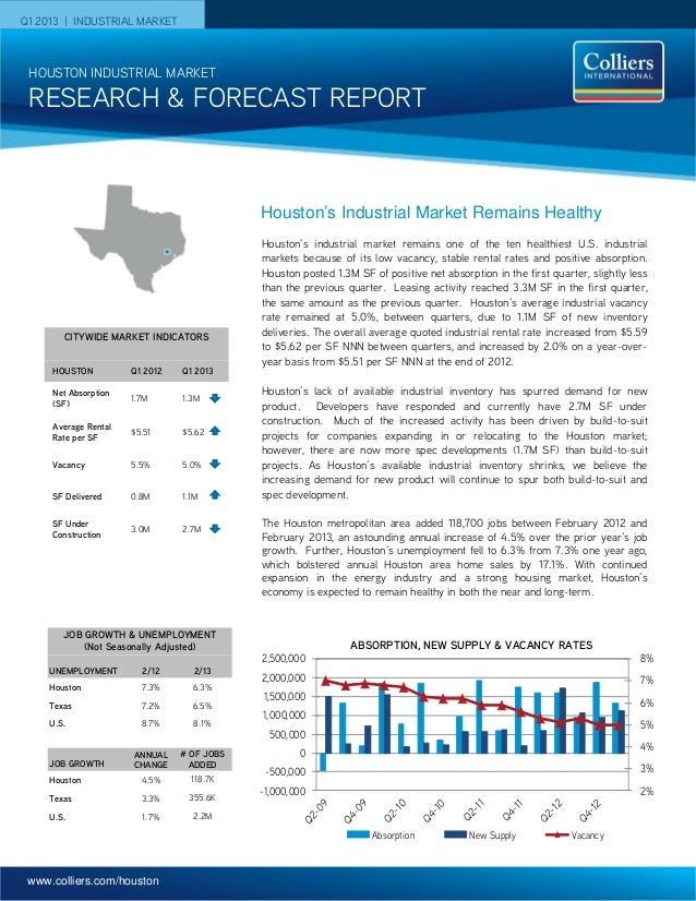 www.colliers.com/houston Q1 2013 | INDUSTRIAL MARKET 2% 3% 4% 5% 6% 7% 8% -1,000,000 -500,000 0 500,000 1,000,000 1,500,00...