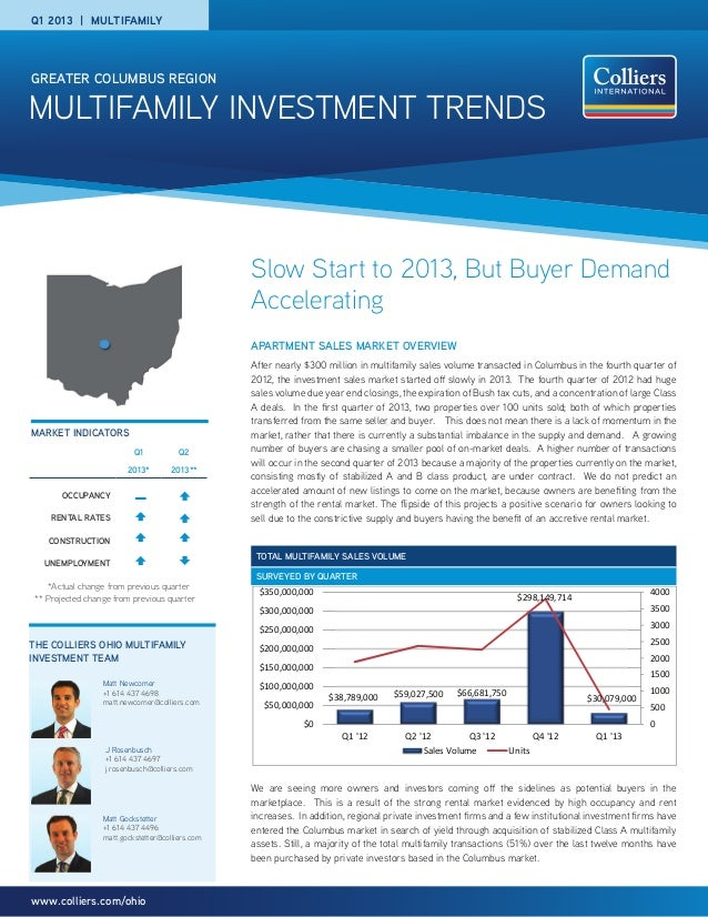 MULTIFAMILY INVESTMENT TrendSGreater Columbus Regionwww.colliers.com/ohioSlow Start to 2013, But Buyer DemandAcceleratingA...