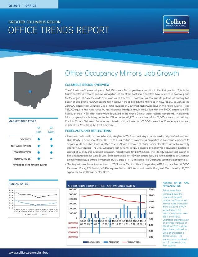 Office Trends ReportGreater Columbus Regionwww.colliers.com/columbusOffice Occupancy Mirrors Job GrowthColumbus region ove...