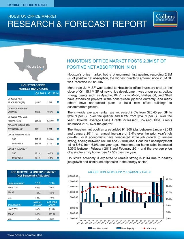 www.colliers.com/houston Q1 2014 | OFFICE MARKET HOUSTON OFFICE MARKET INDICATORS Q1 2013 Q1 2014 CITYWIDE NET ABSORPTION ...