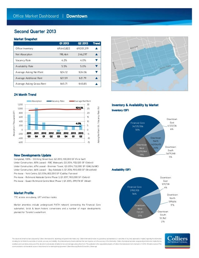 Second Quarter 2013 Market Snapshot Q1 2013 Q2 2013 Trend Office Inventory 69,443,822 69,551,319  Net Absorption 198,464 ...