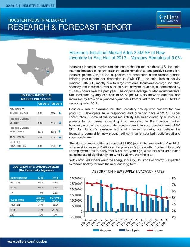 www.colliers.com/houston Q2 2013 | INDUSTRIAL MARKET 2% 3% 4% 5% 6% 7% 8% -500,000 0 500,000 1,000,000 1,500,000 2,000,000...