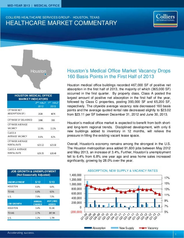 COLLIERS INTERNATIONAL | HOUSTON MEDICAL OFFICE | 2ND QUARTER 2010 MID-YEAR 2013 | MEDICAL OFFICE Accelerating success. HO...