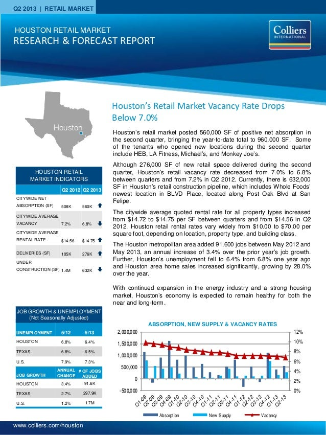 Q2 2013 Houston Retail Market Research Report