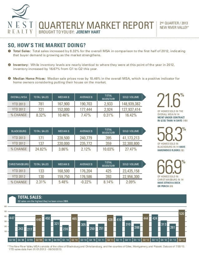 Total Sales: Total sales increased by 8.32% for the overall MSA in comparison to the first half of 2012, indicating that bu...