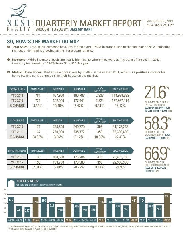 Q2 2013 nest market report
