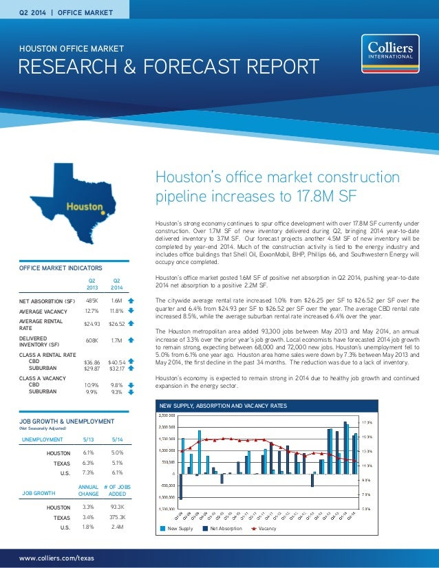 RESEARCH & FORECAST REPORT HOUSTON OFFICE MARKET www.colliers.com/texas Houston's office market construction pipeline incr...