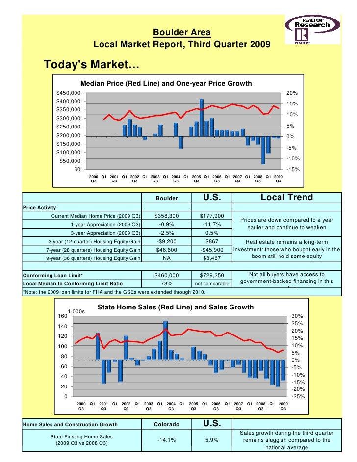 2009 Boulder Market Reports - 3rd Quarter