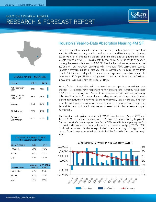 Q3 2012 | INDUSTRIAL MARKET                              Houston's Year-to-Date Absorption Nearing 4M SF www.colliers.com/...