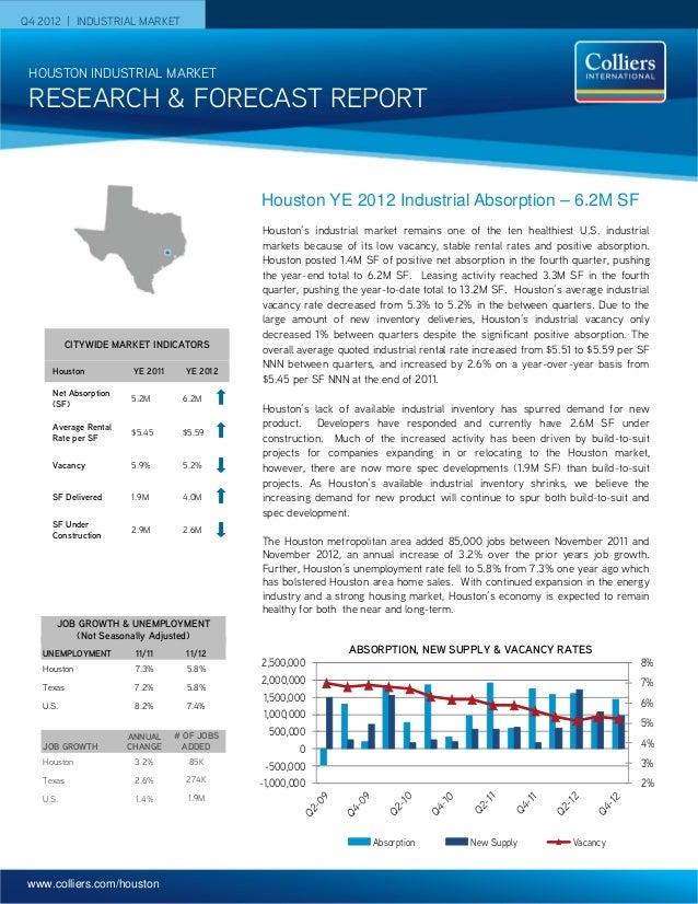 www.colliers.com/houston Q4 2012 | INDUSTRIAL MARKET Houston's industrial market remains one of the ten healthiest U.S. in...