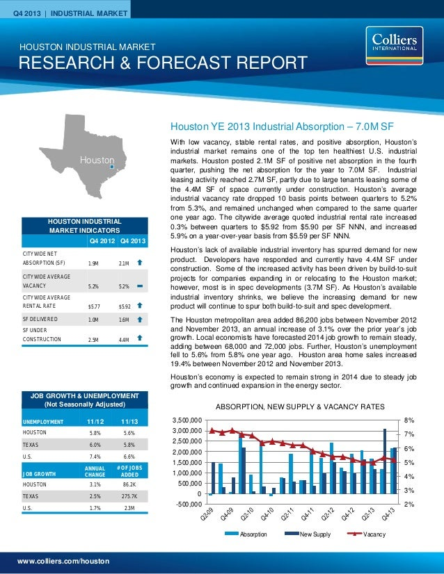 www.colliers.com/houston Q4 2013 | INDUSTRIAL MARKET 2% 3% 4% 5% 6% 7% 8% -500,000 0 500,000 1,000,000 1,500,000 2,000,000...