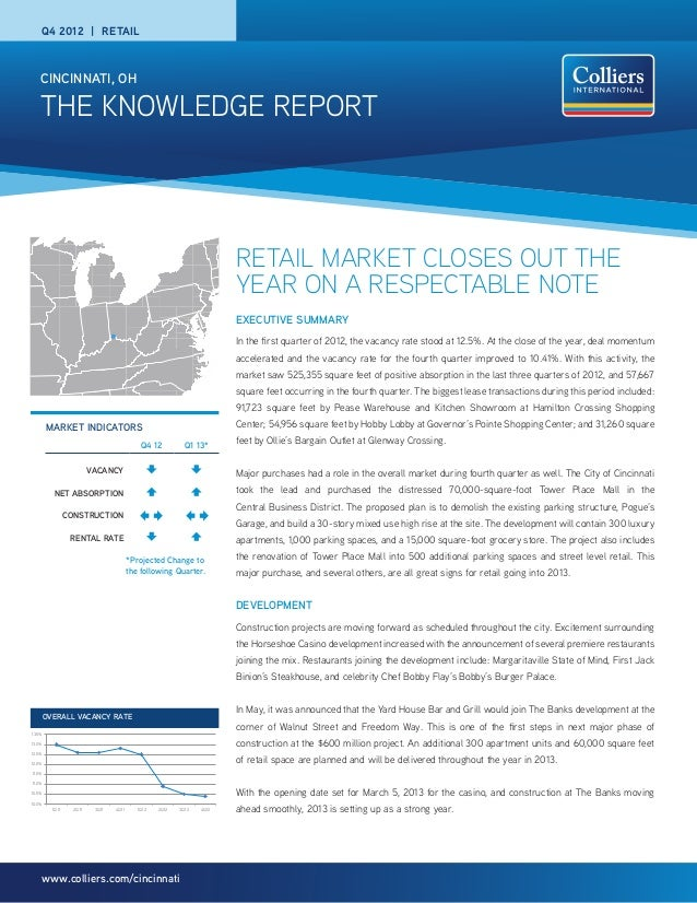 THE KNOWLEDGE REPORTCINCINNATI, OHwww.colliers.com/cincinnatiRETAIL MARKET CLOSES OUT THEYEAR ON A RESPECTABLE NOTEEXECUTI...