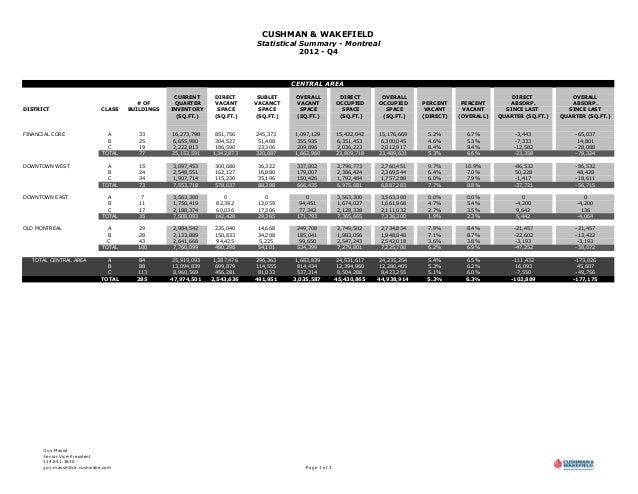 C&W - MONTREAL OFFICE MARKET STATISTICS - Q4 2012