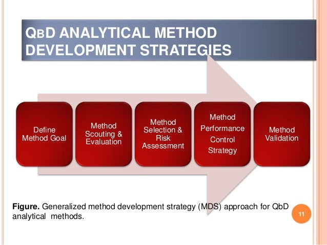 Image result for ANALYTICAL METHOD CONTROL STRATEGY