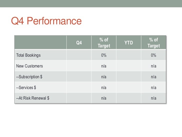Qbr presentation template for Quarterly employee review template