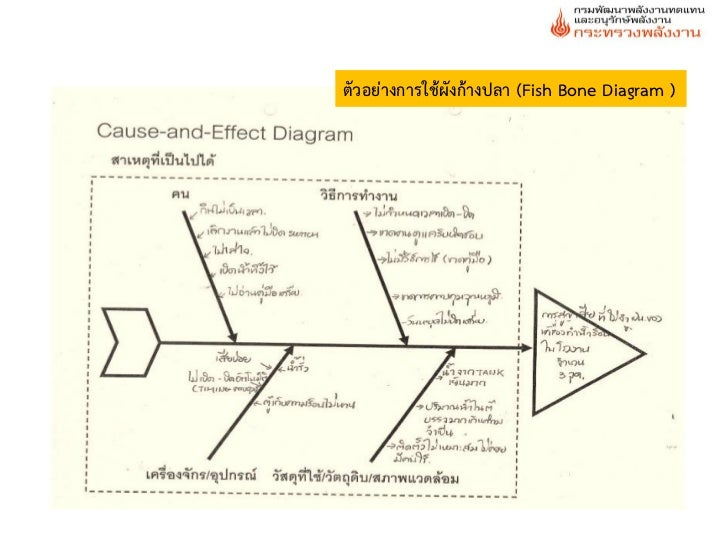 Fishbone Diagram for Energy Conservation