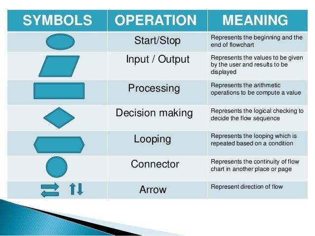 decision making process steps