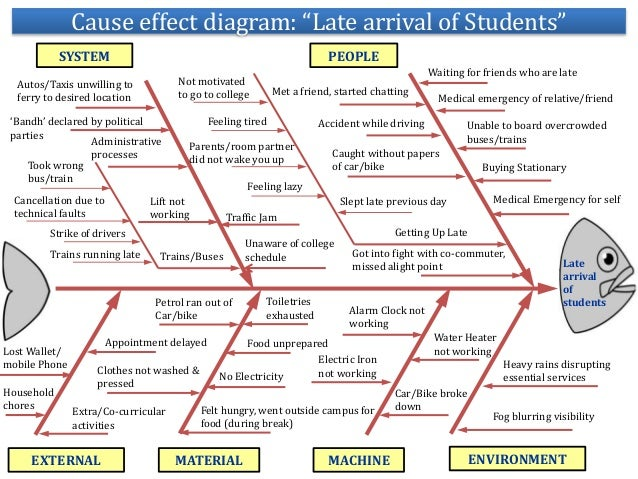 Qcl 14 V3 Cause Effect Diagram Late Arrival Of Students