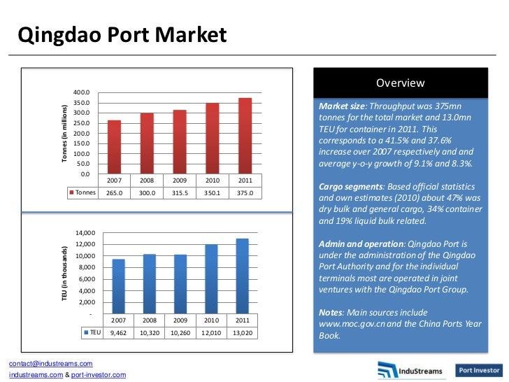 Qingdao Port Market | Port Investor by InduStreams