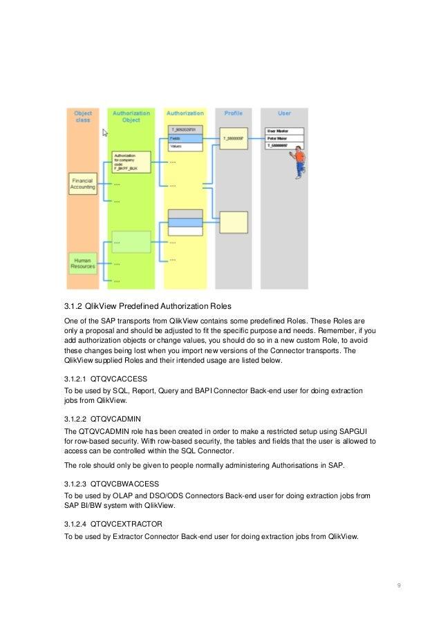 QlikView Training – End Users – Visual Intelligence