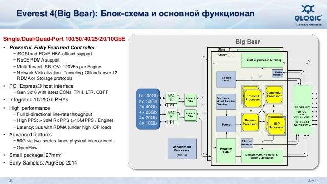 4(Big Bear): Блок-схема и