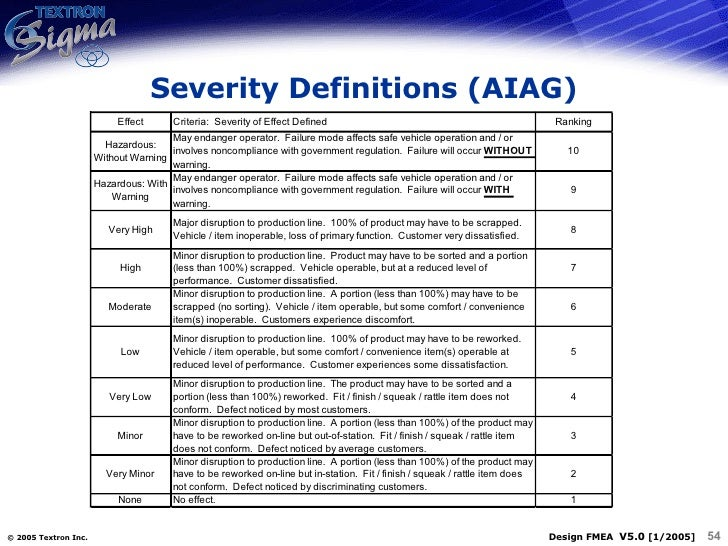 Related keywords suggestions fmea severity rating scale - Fmea severity occurrence detection table ...
