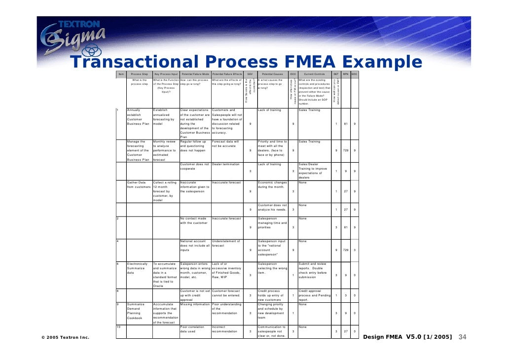 FMEA Template  Failure Mode Effects Analysis Excel template