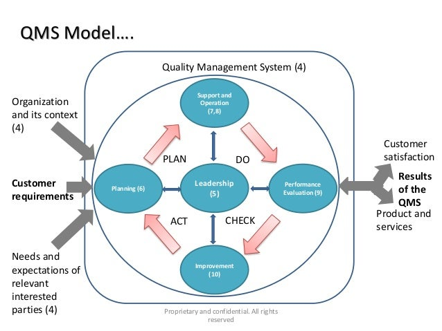 quality-management-system-awareness-for-