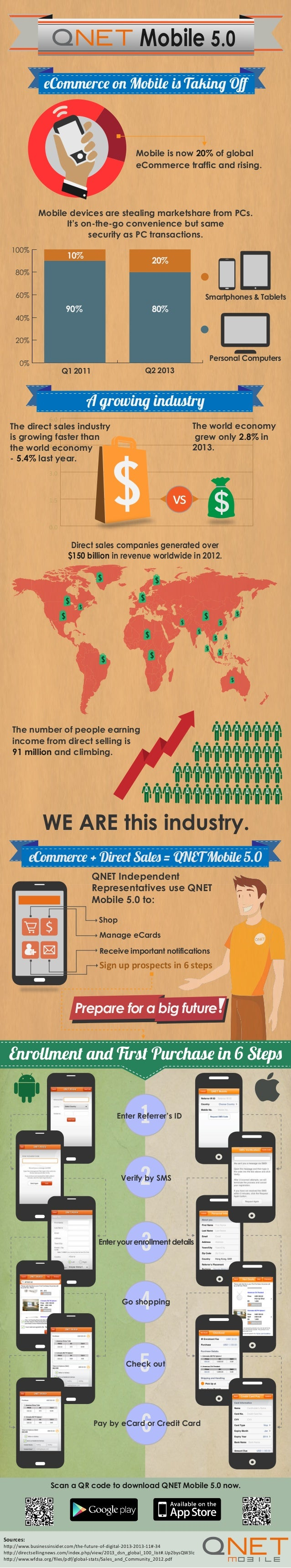 Mobile 5.0 eCommerce on Mobile is Taking Off  Mobile is now 20% of global eCommerce traffic and rising.  Mobile devices are...