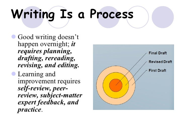 technical writing process description