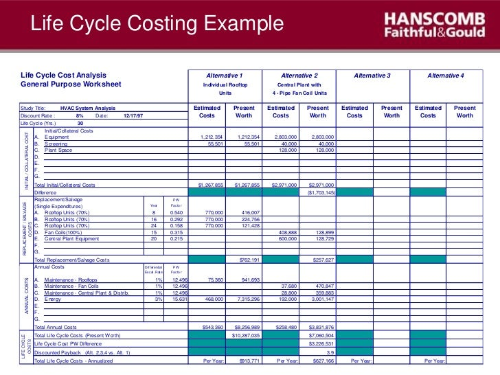 Qs Approach To Project Cost