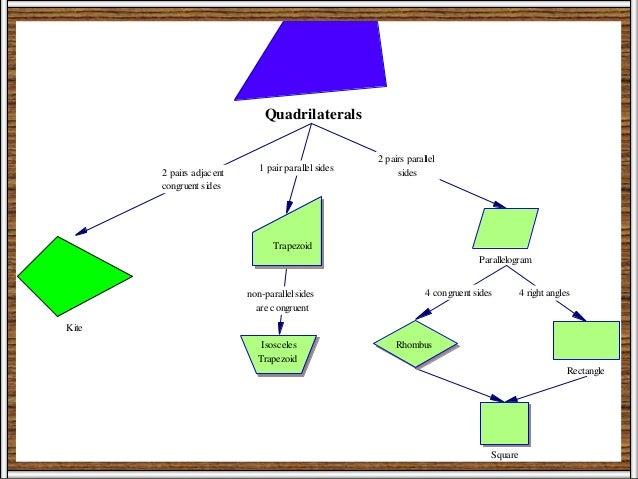 Quadrilateral Parallelogram Rectangle Rhombus Square Trapezoid    Quadrilateral Square