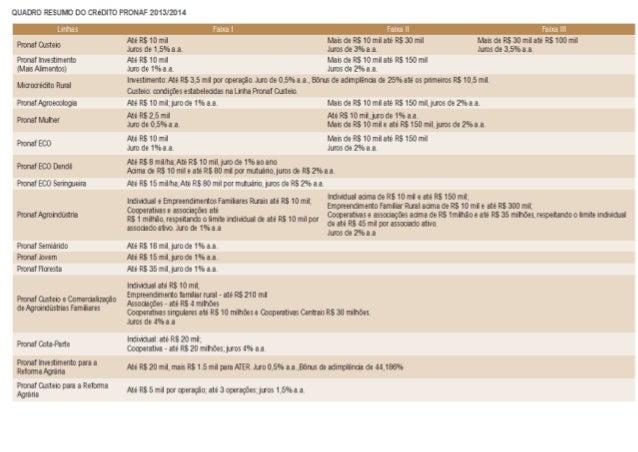 Quadro resumo plano safra agricultura_familiar 2013_2014