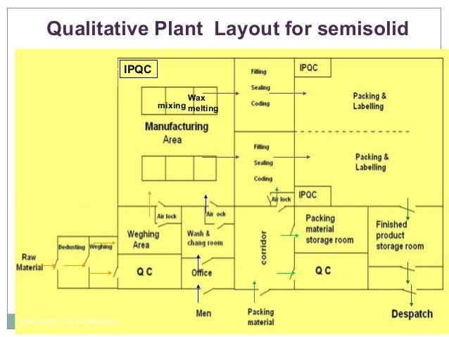 Quali and quant layout nitin for Suggested garden layout