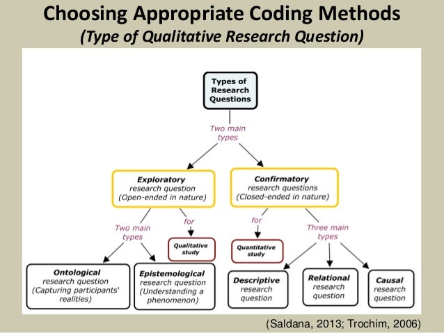 A Guide to Coding Qualitative Data