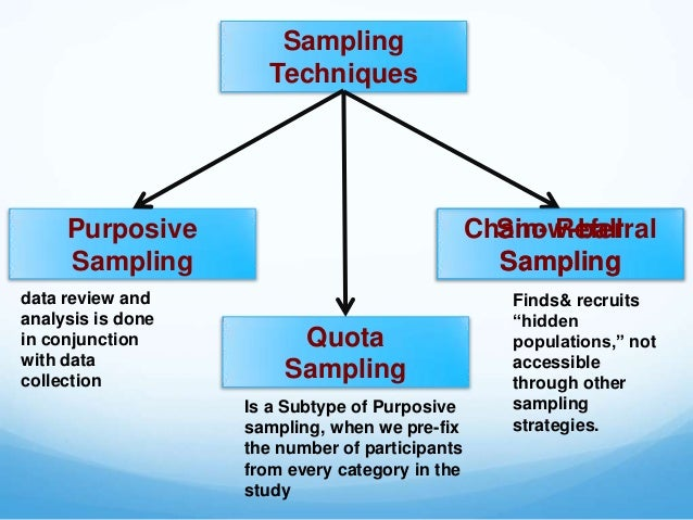 purposive sampling technique in thesis In selecting cases or it selects cases with a specific purpose in mind purposive sampling is used most often when a difficult-to-reach population needs to be measured d snowball sampling i snowball sampling (also called network, chain referral, or reputational sampling) is a method for identifying and sampling the cases.