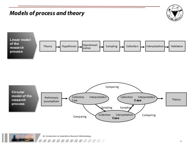 theory and reseach methods essay