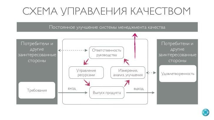 вход выход Выпуск продукта