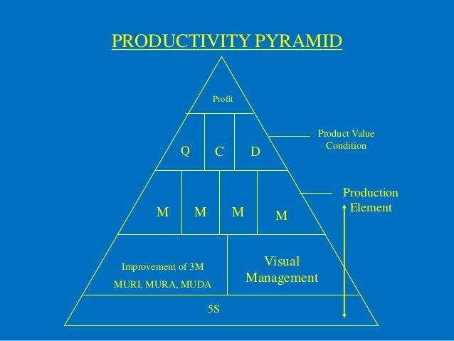 PRODUCTIVITY PYRAMID                     Profit                                       Product Value                       ...