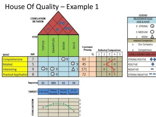 Quality Function Deployment Presentation