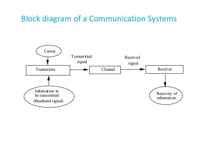 wireless communication block diagram – comvt, Wiring block