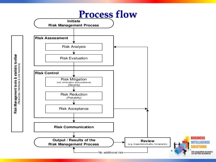 combining task analysis and fault tree Such as task 13 of the photovoltaic power system  fault tree analysis (fta) and event tree  state of the system by combining a series of lower level.
