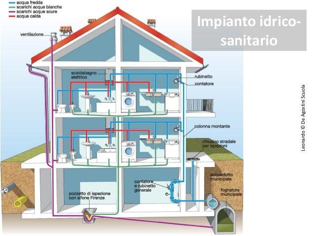 Il costruttore edile come funziona un 39 impianto idrico te lo spiego 1 parte acquedotti - Schema impianto allarme casa ...
