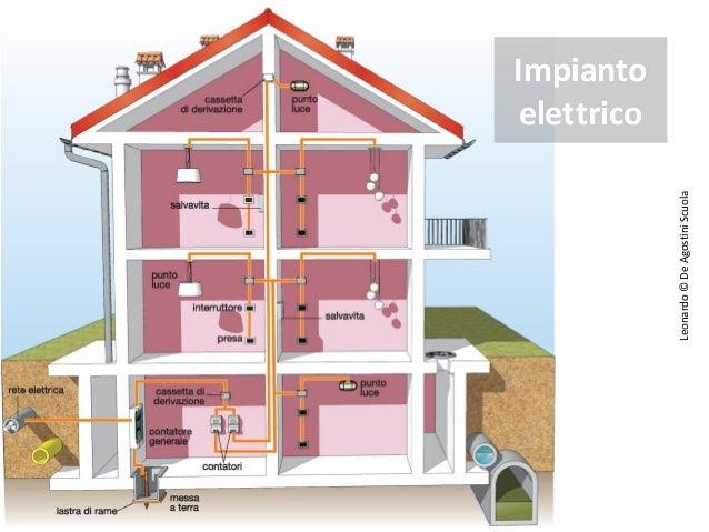 Quanti impianti in una casa - Impianto elettrico di casa ...